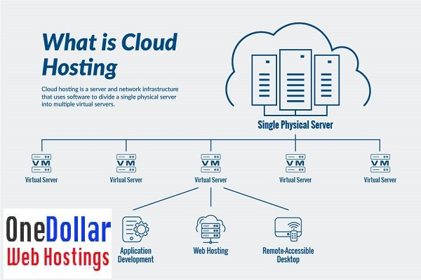 What is cloud hosting services
