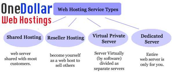 Type of Web Hosting Service