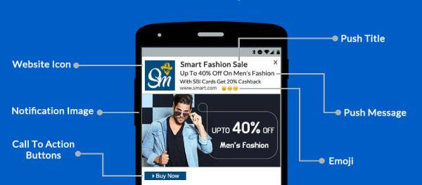 Ecommerce Sales Using the Push Notifications